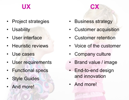 ux-and-cx-differences-listed