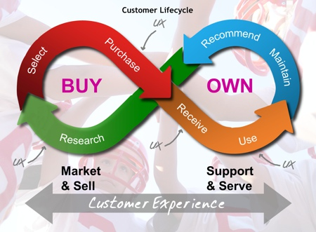 ux-and-cx_cycle