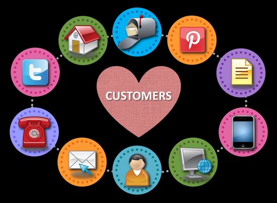 The Omni Customer experiences all channels and interactions provided by your company